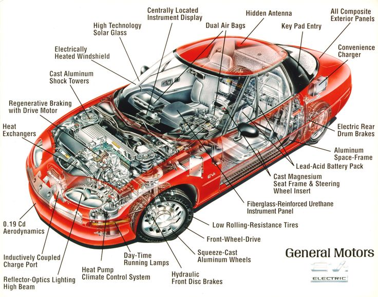 Study Parts For Cars
